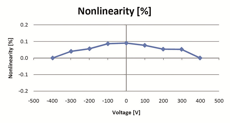 A special feature of the Picoactuators® is the highly linear displacement with a deviation from the ideal line of less than 0.2 %.