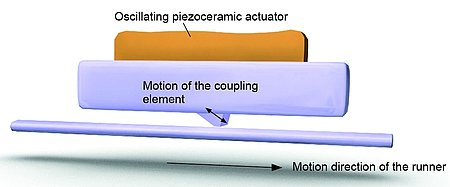 Figure 7. Ultrasonic piezomotors can provide very smooth, high resolution motion with a large dynamic range, from nanometers/second to 100's of millimeters/second. (Image: PI)