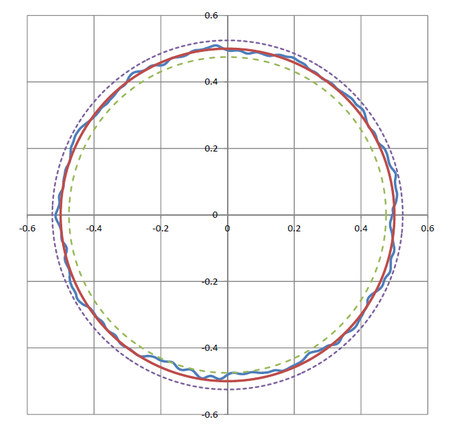 Rotary air bearings stages provide extremely good guiding precision. The graph above shows radial runout error motion of a PI RT300L stage. Red line: perfect circle with no error. Blue line: actual error (in microns). Dashed lines: max/min error bands around the perfect circle (±25 nanometers!) (Image: PI)
