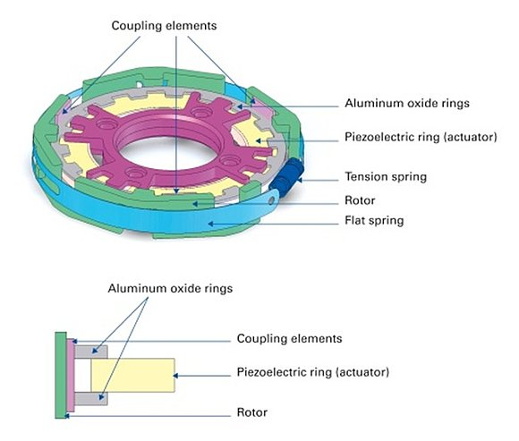 A compact piezoelectric ultrasonic rotary motor for variable drug delivery. The motor consists of a piezoelectric ring actuator excited with a travelling wave. Thin aluminum oxide rings (grey) on top and bottom of the piezo ring absorb the oscillations. With the help of the three coupling elements (pink) used in the rotor, the absorbed oscillations are transmitted to the pre-loaded rotor (green) and converted to a rotary motion. (Image: PI)