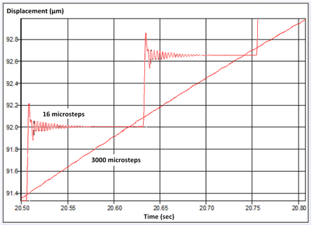 Shown above, this detailed view shows a big difference. The 16 microstep controller cannot resolve below 0.6 microns and each step is clearly visible at this resolution. The 3000 microstep controller performs smooth motion with almost perfect straightness. Tests in closed loop operation have shown additional improvements. (Image: PI miCos)