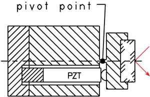 Single flexure, single piezo actuator (PZT) tilt mirror platform design.  Advantages are the straightforward construction, compact dimensions and low costs. If thermal angular stability over a large temperature range is a critical issue, a differential piezo actuator drive system is recommended (see below).