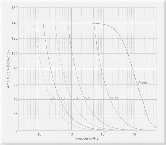 E-621: Operating limits (open loop) with various piezo loads, capacitance values in µF
