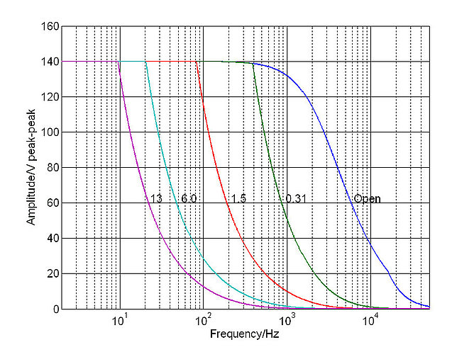 E-616.S0: Operating limits (open loop) with various piezo loads for one individual channel, capacitance values in µF