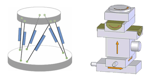 Basic principle of Hexapod PKM and serial kinematics 6 DOF system. Hexapod structures are stiffer and lighter, with no accumulation of guiding errors of individual axes. However, hexapods requires more sophisticated controllers. (Image: PI)