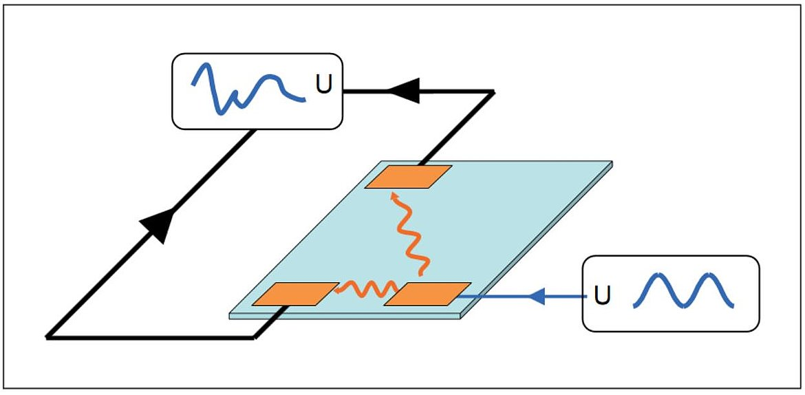 Structural health monitoring system, using the direct and inverse piezo effect