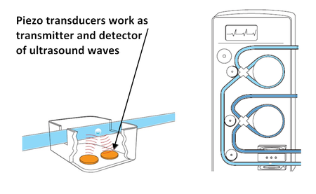 Air In-Line Sensor: The piezo transducer element works both as an ultra-sound generator and detector. The measurement is based on the Doppler Effect: oscillations in the 100kHz range are reflected by the medium. Signal processing electronics can tell frequency offsets and changes in the reflection pattern and reliably measure flow rate and detect air bubbles. (Image: PI)