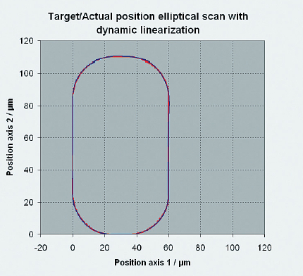 The elliptical same scan as before but with DDL control. The tracking error is reduced to a few nanometers, target position and actual position cannot be distinguished in the graph.