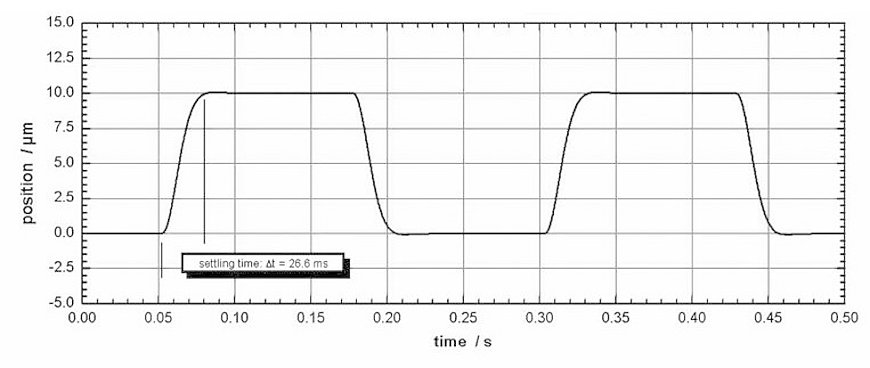 The P-611.ZS needs a settling time of 26 ms for one 10-µm step with a load of 30 g.