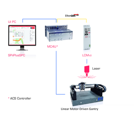 Figure 6: A Complete Laser Microprocessing Control Solution with HMI, Motion / CNC Control, Linear Motor-Driven Gantry and Laser Control (Image: ACS)