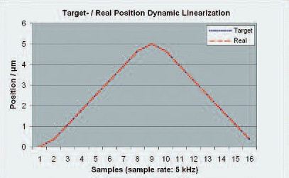 Piezo nanopositioning system with DDL control: Same single axis movement as above, with 312 Hz triangular signal. The deviation from the ideal curve (difference between target position and actual position) is only 7 nanometers, too close to see in this graph.