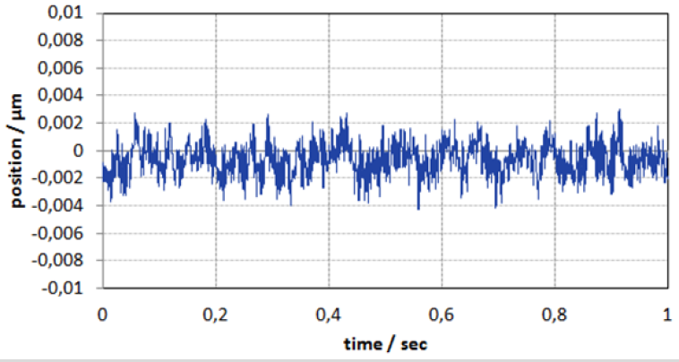 Noise level of a PI linear motor stage employing the PIOne incremental encoder in closed-loop. The position stability is in the single nanometer range. Measurement parameters: 20 kHz data sample rate