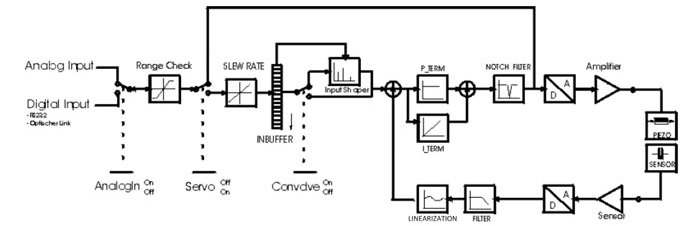Digital servos are based on mathematical algorithms; analog servos use op-amps and analog circuitry to close the position control loop.