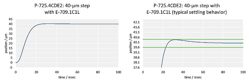 Fast step-and-settle: P-725.4CDE2, 40-µm step;Fast step-and-settle: Due to its stiff design, the P-725.4CDE2 PIFOC can make an 40-µm step with an error band of 1% in only 22 ms (150 g load, with E-709.1C1L controller).