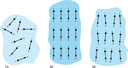 The Piezoelectric Effect: Electric dipoles in Weiss domains; (1) unpoled ferroelectric cermic, (2) during and (3) after poling (piezoelectric ceramic)
