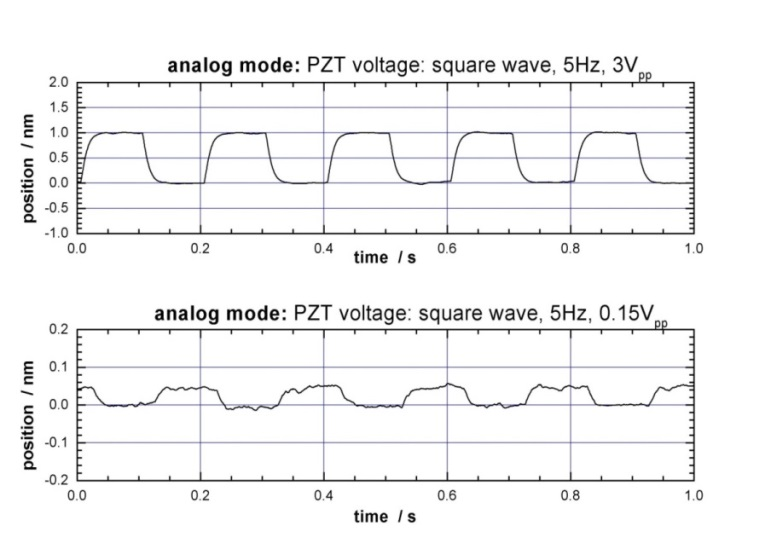 Fig 4.2 Analog /Dither Mode: Train of 1 nm steps (top) and 50 pm steps (bottom) in open -loop. (Image: PI)
