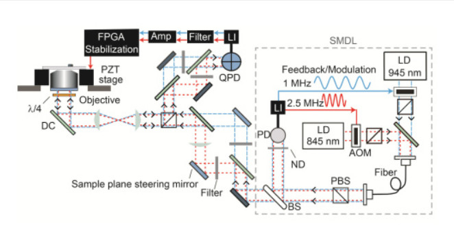 Schematic of back-scattered detection (BSD) apparatus (Image: JILA/NIST)