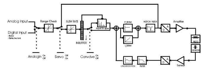 Digital servos place the DAC inside the servo loop and implement the feedback-driven error minimization functionality as an algorithm. Note: There is an analog input as well – life science applications often prefer analog control signals. (Image: PI)