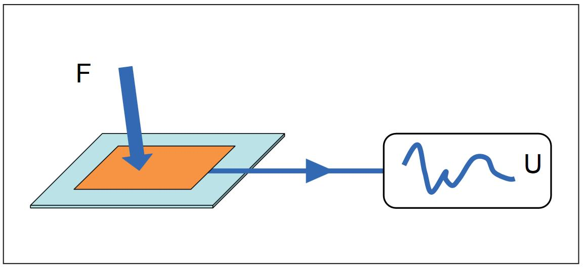 Direct Piezoelectric Effect