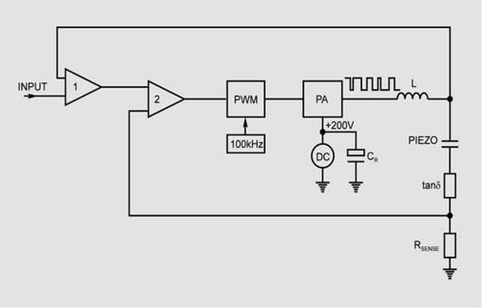 Block diagram of a PWM piezo amplifier with energy recovery circuit.