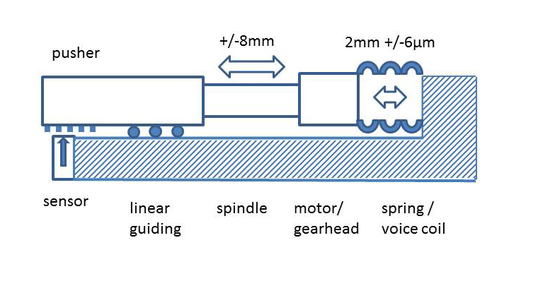 Figure 4. Hybrid roller screw / spring-voice-coil combination