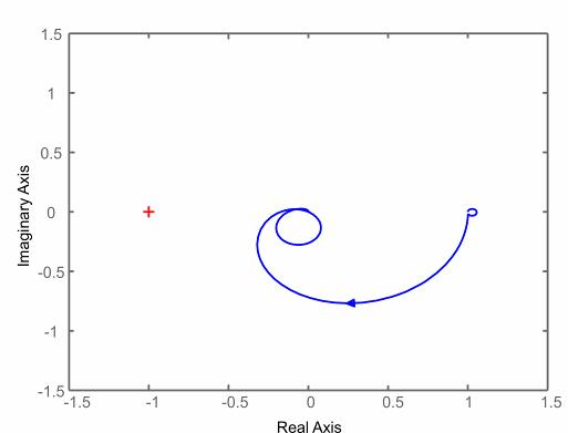 Figure 5. Nyquist plot to show the control stability