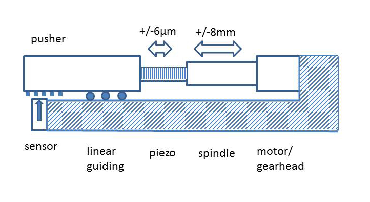 Figure 3. Hybrid roller-screw / piezo actuator design
