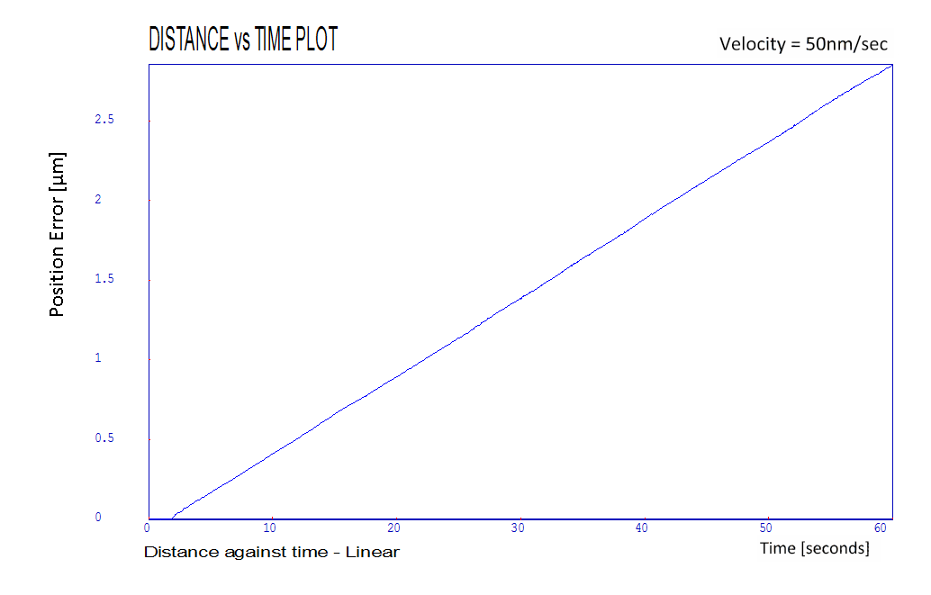 LS270 distance vs time plot 50 nm/sec