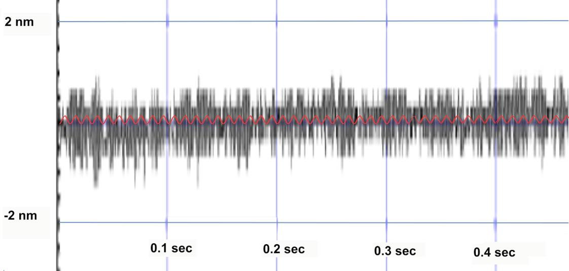 The trace above, measured by a laser interferometer, shows peak-to peak noise (black) of a linear motor positioning system on the order of 1.8 nm (controller is actively holding a position, no position change commanded).