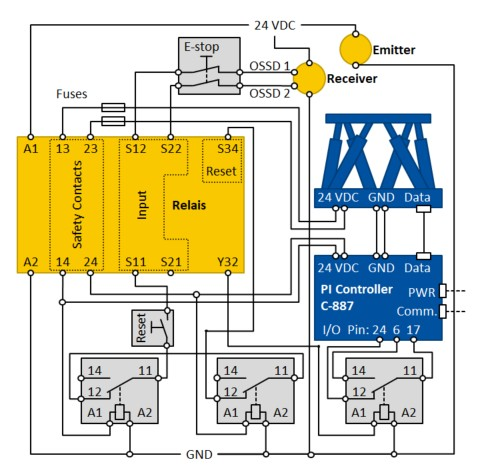 Wiring diagram for connecting the C-887 hexapod controller to the emitter and receiver of the described light curtain