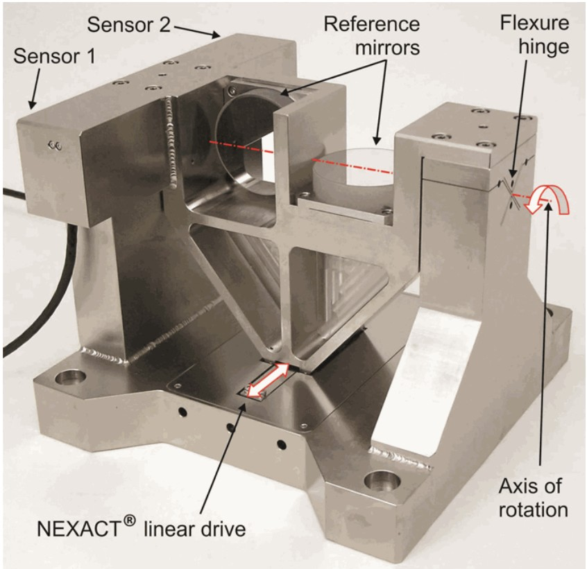 The PI N-310K021 flexure-guided, invar tilt stage is driven by a nanometer-precision piezowalk motor. (Source: AIP|Scitation)