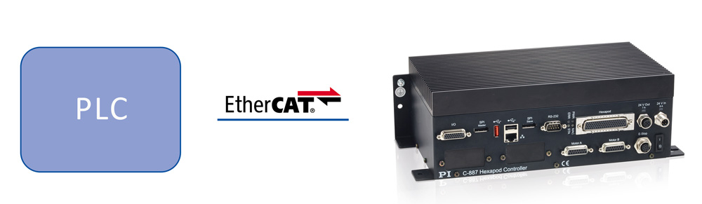 The PLC controller communicates with the Hexapod via a standard protocol, such as EtherCAT. (Image: PI)