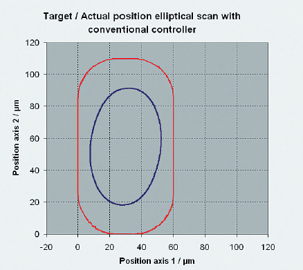 Elliptical scan with a XY piezo scanner and conventional P-I-servo controller. The outer curve shows the desired position, the inner curve shows the actual motion.