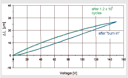 The above graph demonstrates Reliability: Dynamic test series with PICMA® piezo actuators. Total number of cycles 4.0 x 109 cycles; 116Hz sinusoidal control (1.0×107 cycles per day), 100V unipolar operating voltage, 15MPa preloading. Control measurements after each series of 109 cycles. PICMA actuators were life tested by NASA/JPL and survived 100 billion cycles without failures.