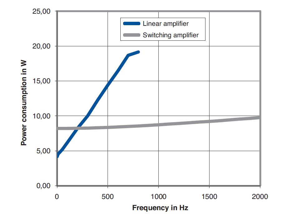 Measured power consumption of a linear piezo driver and switched energy recovery amplifier, driving a capacitive load of 1μF. Even with higher power consumption, the dynamic range of the linear amplifier is significantly lower than the switched amplifier