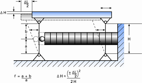 Figure 9. A very basic piezo motion amplifier based on a simple parallelogram flexure lever and guiding system. The amplification r (transmission ratio) is given by (a+b)/a . Typical flexure actuators are significantly more complex and are manufactured based on the wire-EDM (electrical discharge machining) process.