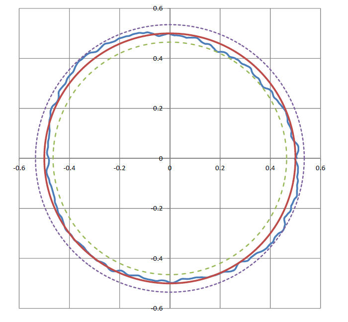 Figure 3 Radial Runout Error Motion Graph 100mm above table. Red line: perfect circle with no error; blue line: actual error (in microns). The dashed lines represent the max/min error bands around the perfect circle (+/- 35 nm).