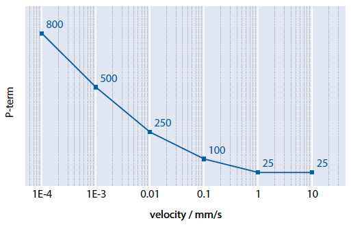 Figure 12 Exemplary P-term vs. velocity diagram of a PILine® linear stage, plotted on a logarithmic scale. Different values may apply to your stage (Image: PI)