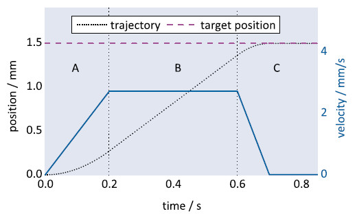 Figure 3 Example of a position and velocity profile created by a PILine® controller. It can be divided into three regions: acceleration (A), constant velocity (B), and deceleration and settling (C) (Image: PI)