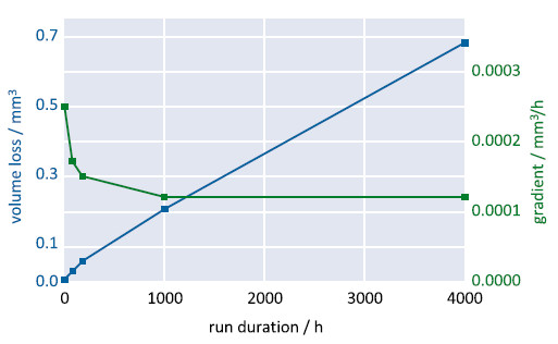 Figure 3 Volume loss of a coupling element and corresponding gradient versus operating time. The gradient decreases considerably after the initial run-in period. In this exemplary test (described in more detail in chapter 4.1) the amount of abraded material per hour levels off below 10-4 mm3/h (0.5 μg/h) (Image: PI)