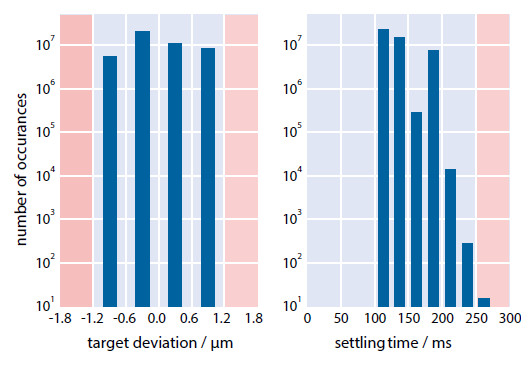 Figure 9 Test results of a customized PILine® M-663 stage. Both target deviation (failure: none) and settling time (failure: 0.33 per million) are well within customer requirements (visualized by the light blue background). Note the logarithmic scaling of the y-axis (Image: PI)