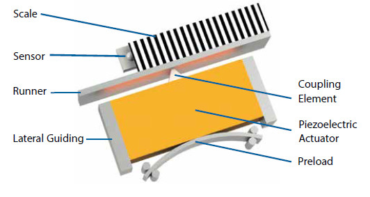 Figure 1 Schematic design of a PILine® motor: The piezoelectric actuator is preloaded against the runner. Electrical excitement of the actuator causes oscillation. This oscillation is converted to forward motion which is then transmitted to the runner using a coupling element. The position of the runner is recorded by a stationary sensor (encoder), which counts the periods of a grating attached to the runner (Image: PI)