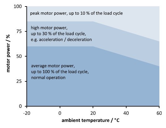 Figure 10 Recommended duty cycle and motor power depending on the ambient temperature. In order to prevent overheating and increased wear, the motor power and the duty cycle should not exceed the limits specified in this graph (Image: PI)
