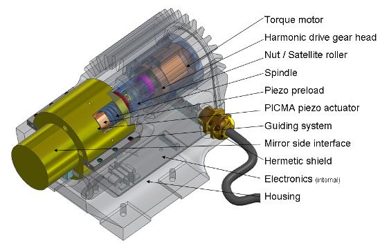 Figure 2. Hybrid actuator prototypes (3 for each of the 798 mirror elements are necessary)