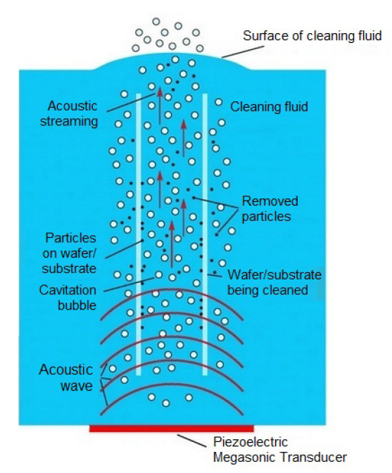 Principle of Megasonic cleaning (Image: Sonosys)