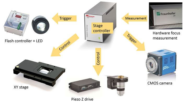 Ingredients for the modular high-speed microscope (Image: Fraunhofer IPT)