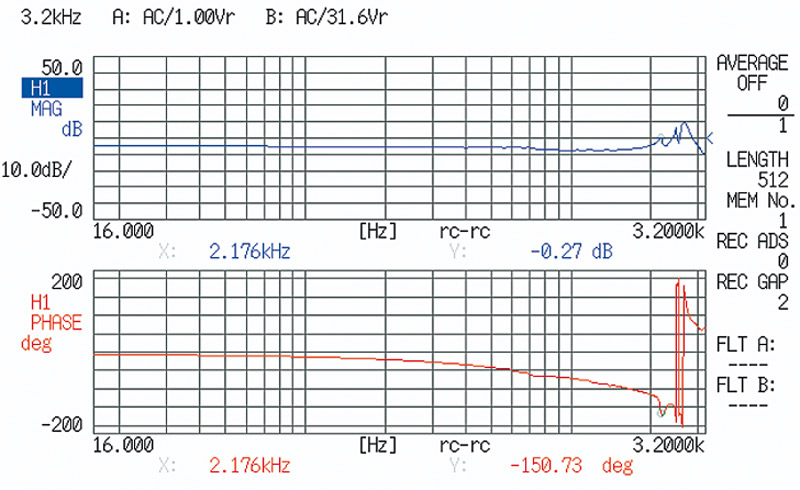 The measured phase and amplitude response of a P-713 piezo flexure stage (Eigenfrequency 2.2kHz). Piezo flexure mechanisms can respond very rapidly to drive signal changes and resolve motion to atomic distances which is why they need very fast, ultra-low-noise servo controllers to take full advantage of these mechanical features. (Image: PI)