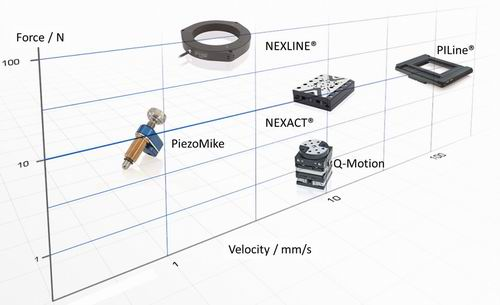 Force vs. velocity of different piezoelectric motors